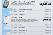 Precio iPad