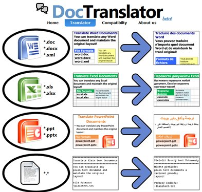 Doc Translator: Traductor Online de Documentos