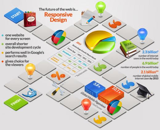 Infograf a interactiva sobre el dise o web sensible for Diseno sobre