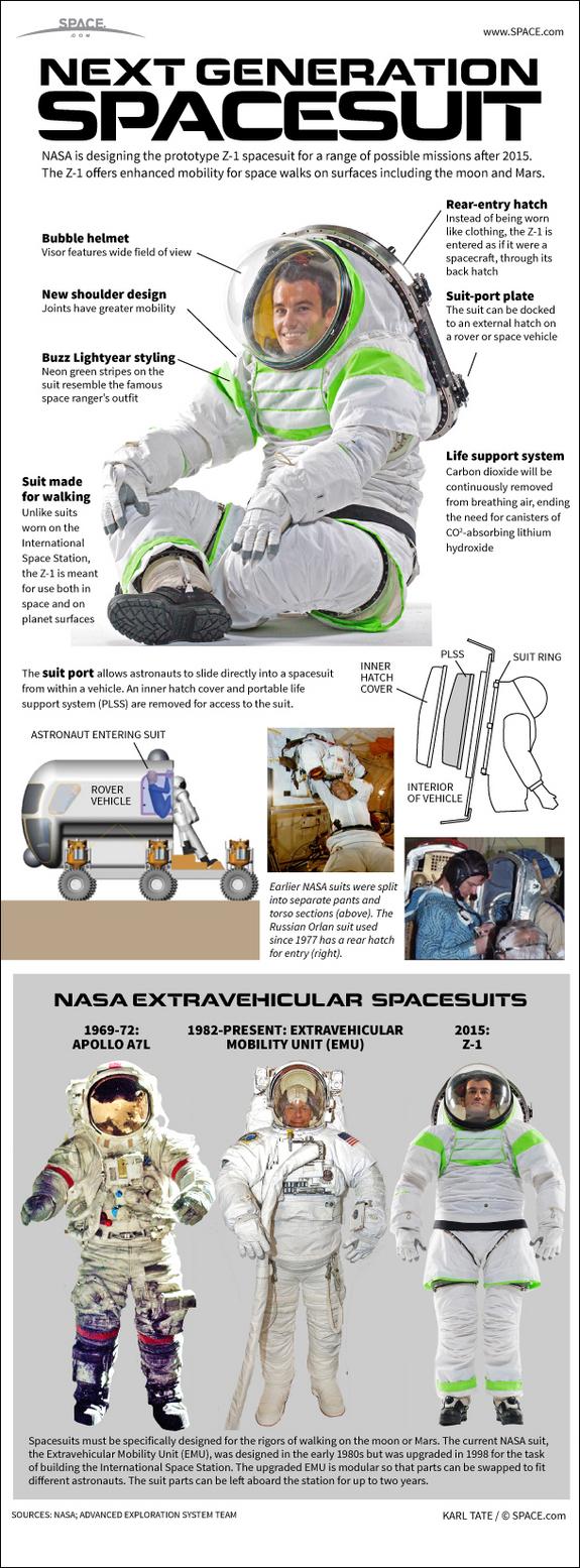Infografia traje espacial