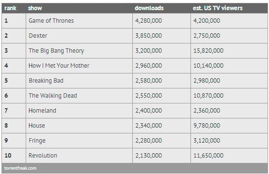 Series mas descargadas del 2012