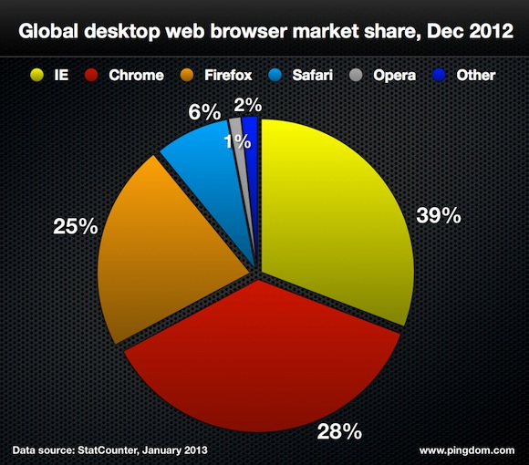 web-browsers-2012.001