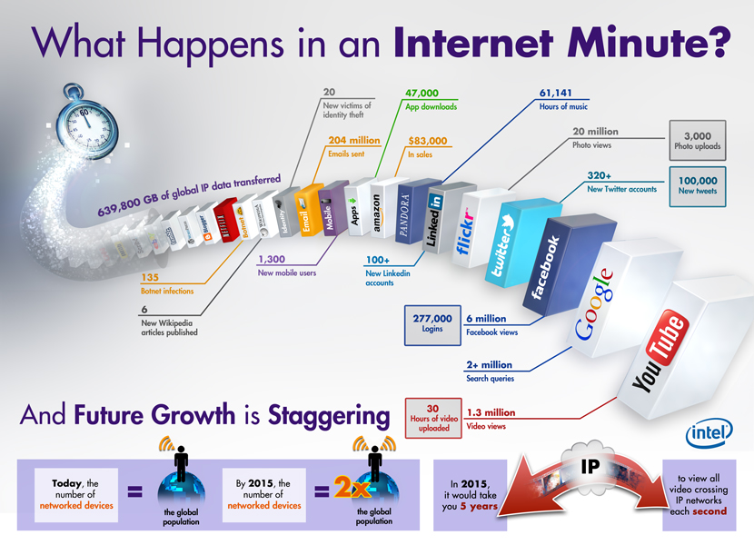 infographic-minuto-internet