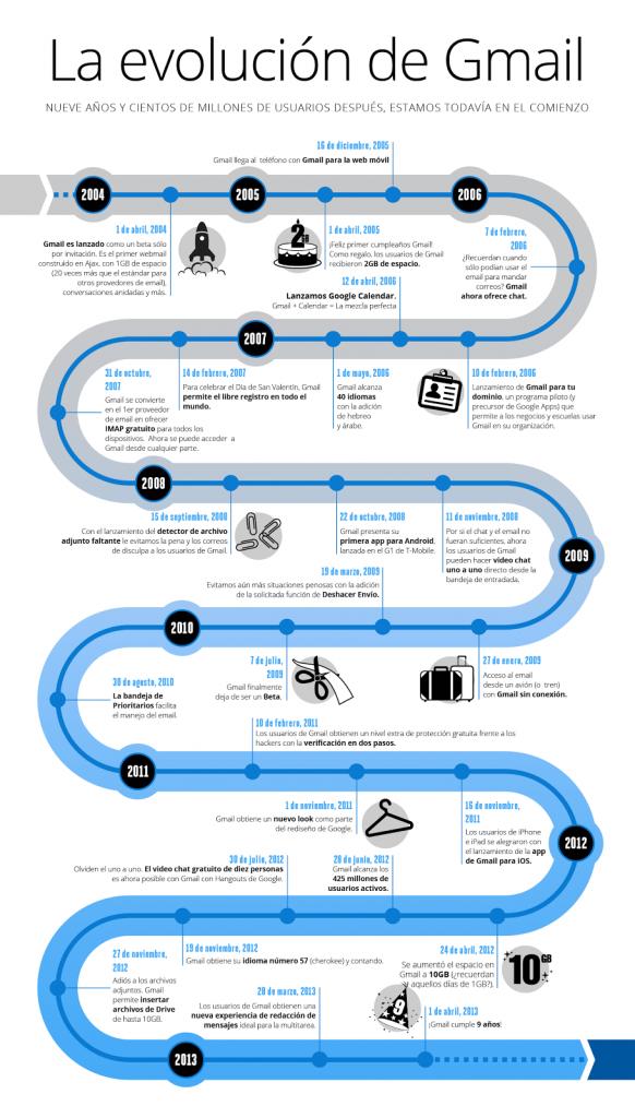 infografia-Gmail-9