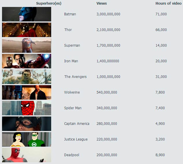 superheroes mas populares en youtube