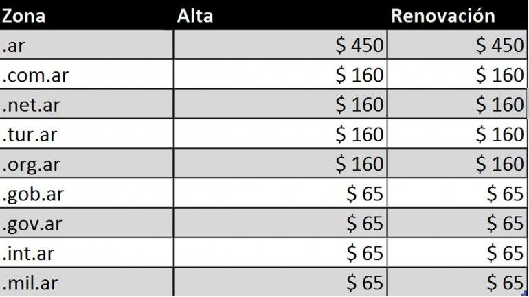 precios-dominios-argentina