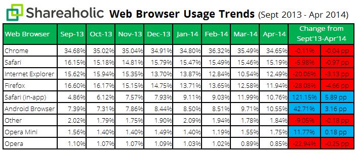 navegadores estudio