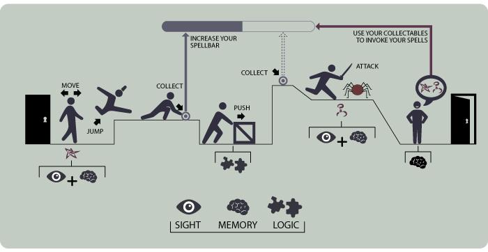 pensar-logica-memoria